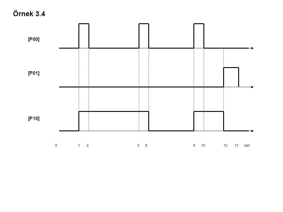Örnek 3.4 0 1 2 5 69 10 12 13 san [P00] [P01] [P10]
