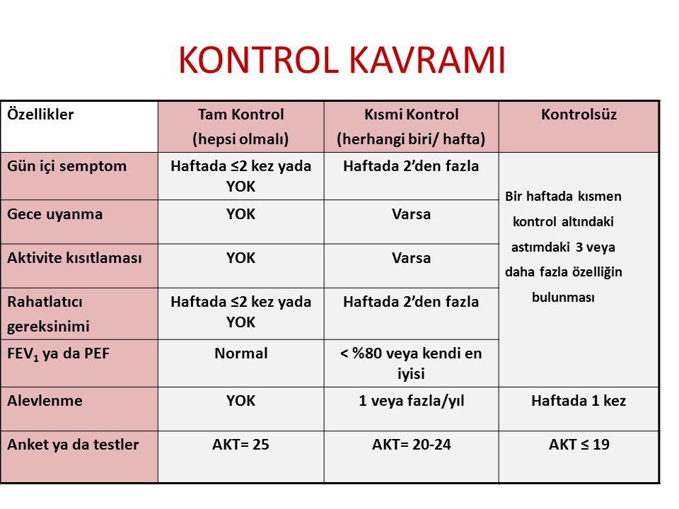 KONTROL KAVRAMI ÖzelliklerTam Kontrol (hepsi olmalı) Kısmi Kontrol (herhangi biri/ hafta) Kontrolsüz Gün içi semptomHaftada ≤2 kez yada YOK Haftada 2'