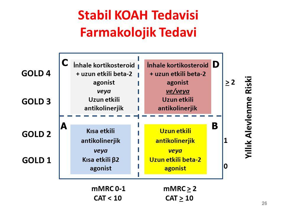 Stabil KOAH Tedavisi Farmakolojik Tedavi 26 Yıllık Alevlenme Riski > 2 1 0 mMRC 0-1 CAT < 10 GOLD 4 mMRC > 2 CAT > 10 GOLD 3 GOLD 2 GOLD 1 AB D C Kısa