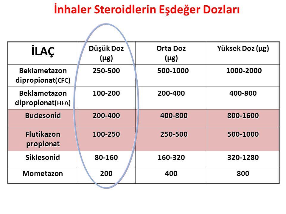 İLAÇ Düşük Doz (μg) Orta Doz (μg) Yüksek Doz (μg) Beklametazon dipropionat (CFC) 250-500 500-1000 500-1000 1000-2000 1000-2000 Beklametazon dipropiona