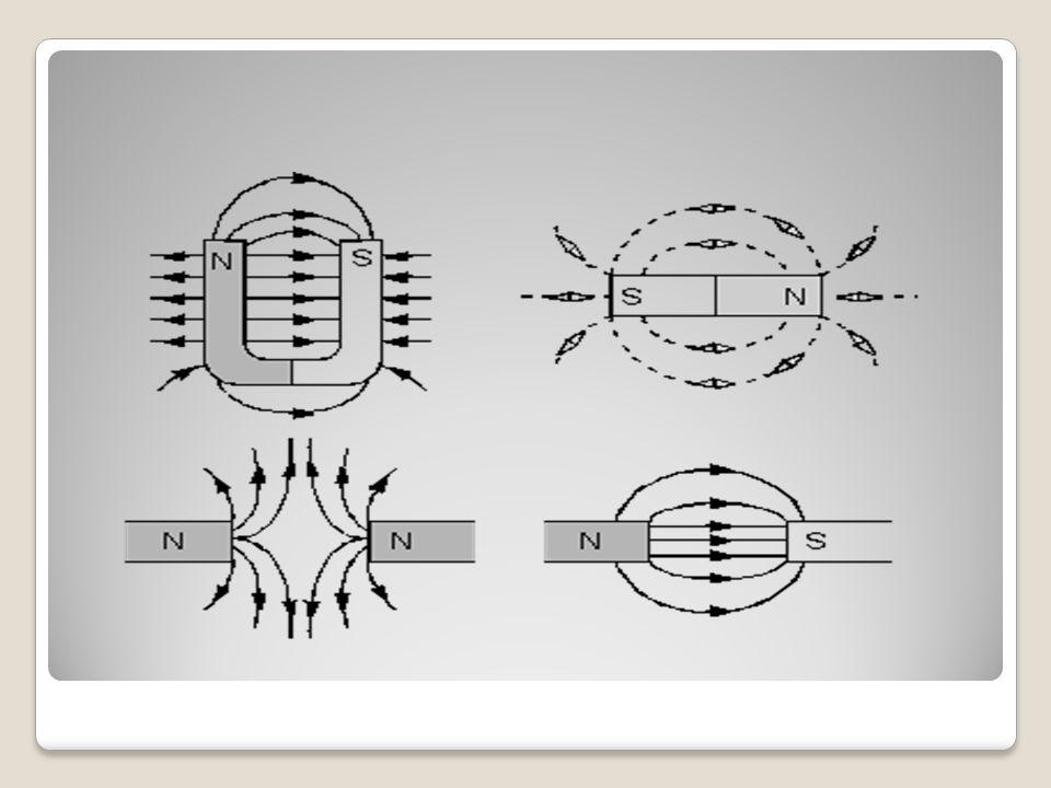 Magnetik alan, çizgilerinin paralel olduğu yerlerdeki alana düzgün magnetik alan denir.
