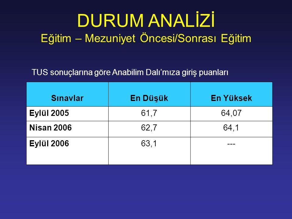DURUM ANALİZİ Eğitim – Mezuniyet Öncesi/Sonrası Eğitim TUS sonuçlarına göre Anabilim Dalı'mıza giriş puanları SınavlarEn DüşükEn Yüksek Eylül 200561,7