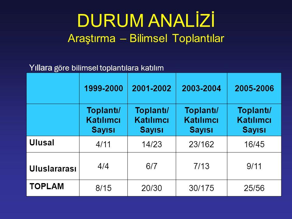 DURUM ANALİZİ Araştırma – Bilimsel Toplantılar Yıllara göre bilimsel toplantılara katılım 1999-20002001-20022003-20042005-2006 Toplantı/ Katılımcı Say
