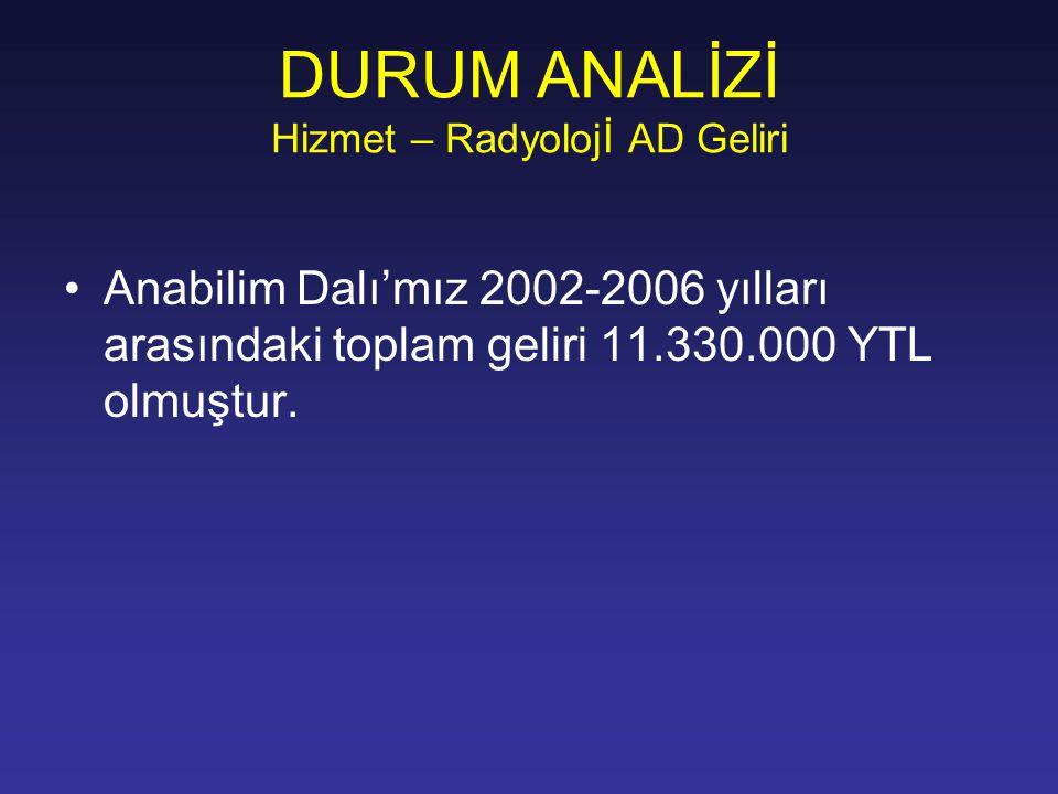 DURUM ANALİZİ Hizmet – Radyolojİ AD Geliri Anabilim Dalı'mız 2002-2006 yılları arasındaki toplam geliri 11.330.000 YTL olmuştur.