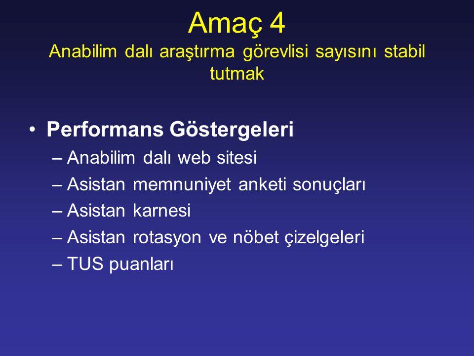 Amaç 4 Anabilim dalı araştırma görevlisi sayısını stabil tutmak Performans Göstergeleri –Anabilim dalı web sitesi –Asistan memnuniyet anketi sonuçları