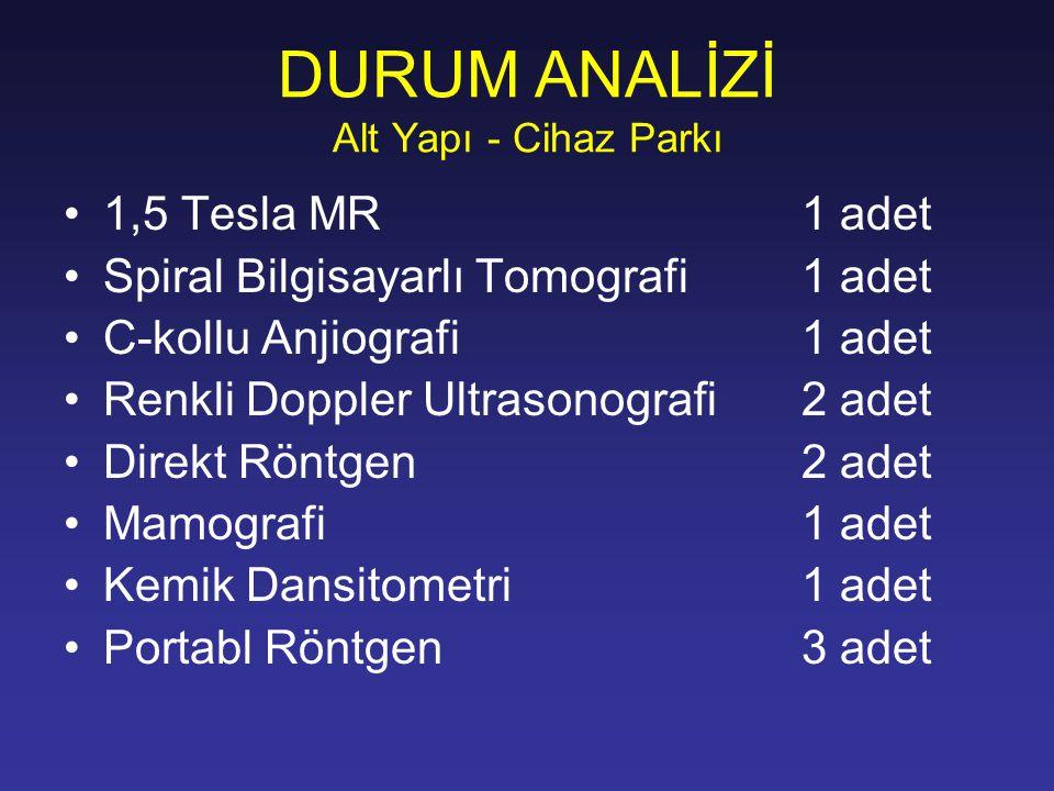 DURUM ANALİZİ Alt Yapı - Cihaz Parkı 1,5 Tesla MR 1 adet Spiral Bilgisayarlı Tomografi1 adet C-kollu Anjiografi1 adet Renkli Doppler Ultrasonografi2 a