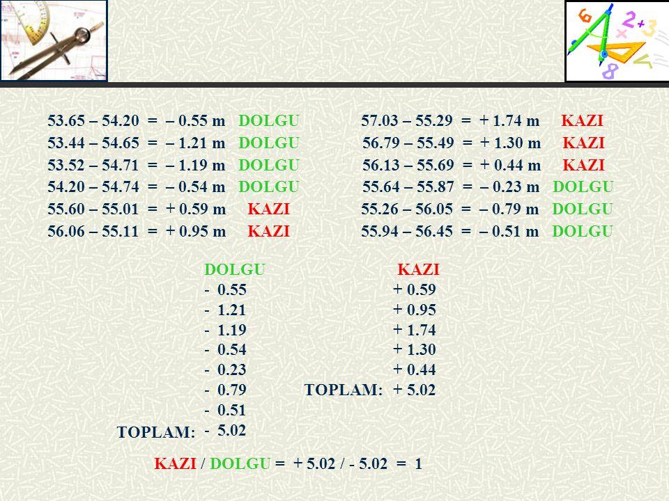 53.65 – 54.20 = – 0.55 m DOLGU 57.03 – 55.29 = + 1.74 m KAZI 53.44 – 54.65 = – 1.21 m DOLGU 56.79 – 55.49 = + 1.30 m KAZI 53.52 – 54.71 = – 1.19 m DOL