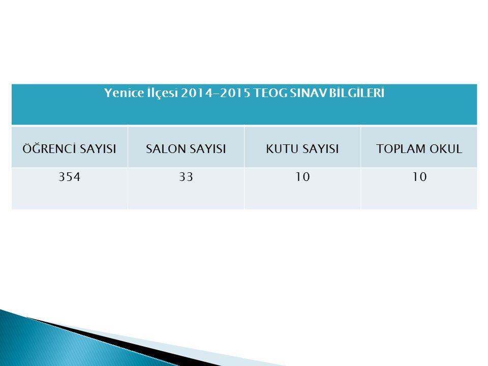 Yenice İlçesi 2014-2015 TEOG SINAV BİLGİLERİ ÖĞRENCİ SAYISISALON SAYISIKUTU SAYISITOPLAM OKUL 3543310