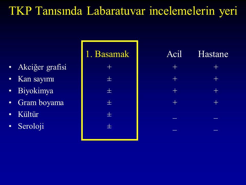 TKP Tanısında Labaratuvar incelemelerin yeri 1. Basamak Acil Hastane Akciğer grafisi +++ Kan sayımı ±++ Biyokimya ±++ Gram boyama ±++ Kültür ±__ Serol