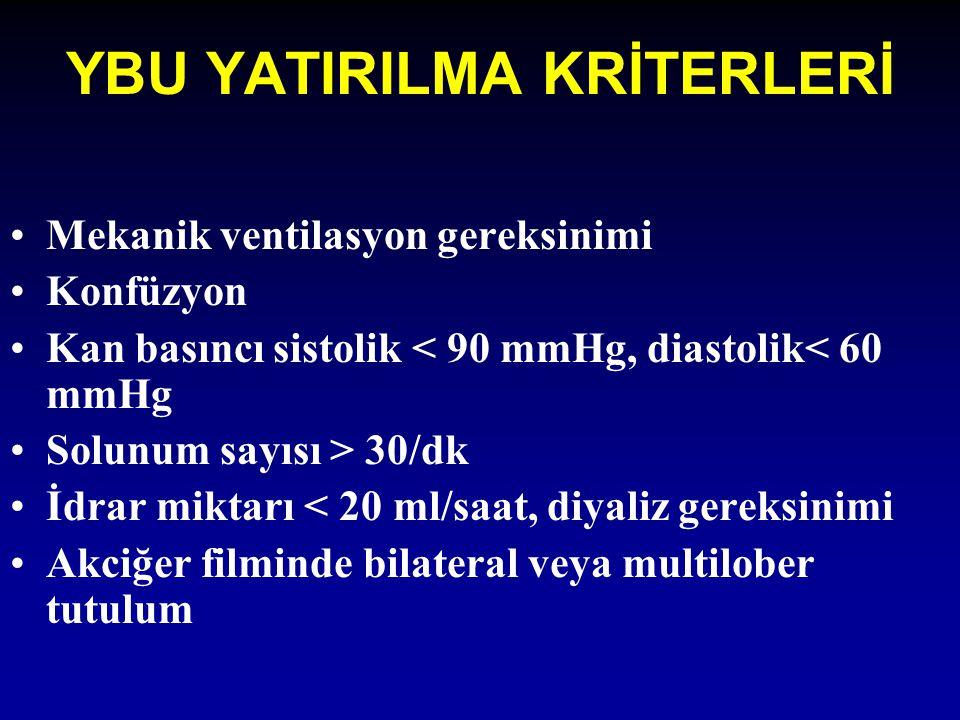YBU YATIRILMA KRİTERLERİ Mekanik ventilasyon gereksinimi Konfüzyon Kan basıncı sistolik < 90 mmHg, diastolik< 60 mmHg Solunum sayısı > 30/dk İdrar mik