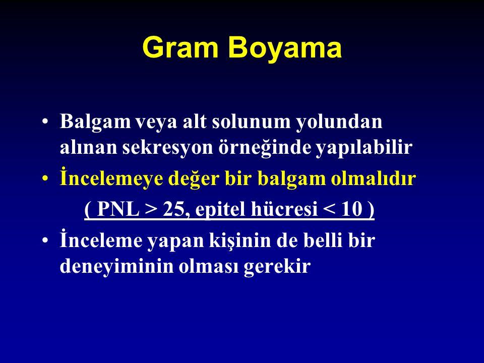 Gram Boyama Balgam veya alt solunum yolundan alınan sekresyon örneğinde yapılabilir İncelemeye değer bir balgam olmalıdır ( PNL > 25, epitel hücresi <