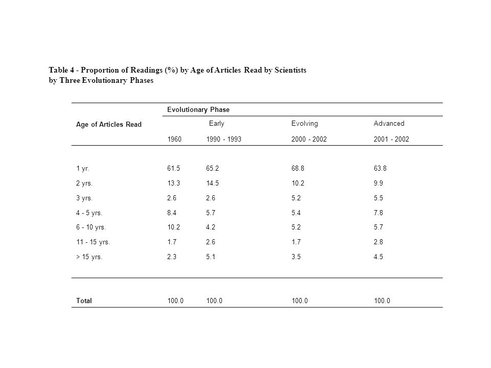 Table 4 - Proportion of Readings (%) by Age of Articles Read by Scientists by Three Evolutionary Phases Age of Articles Read Evolutionary Phase Early
