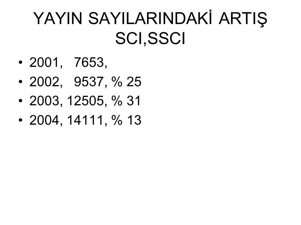 YAYIN SAYILARINDAKİ ARTIŞ SCI,SSCI 2001, 7653, 2002, 9537, % 25 2003, 12505, % 31 2004, 14111, % 13