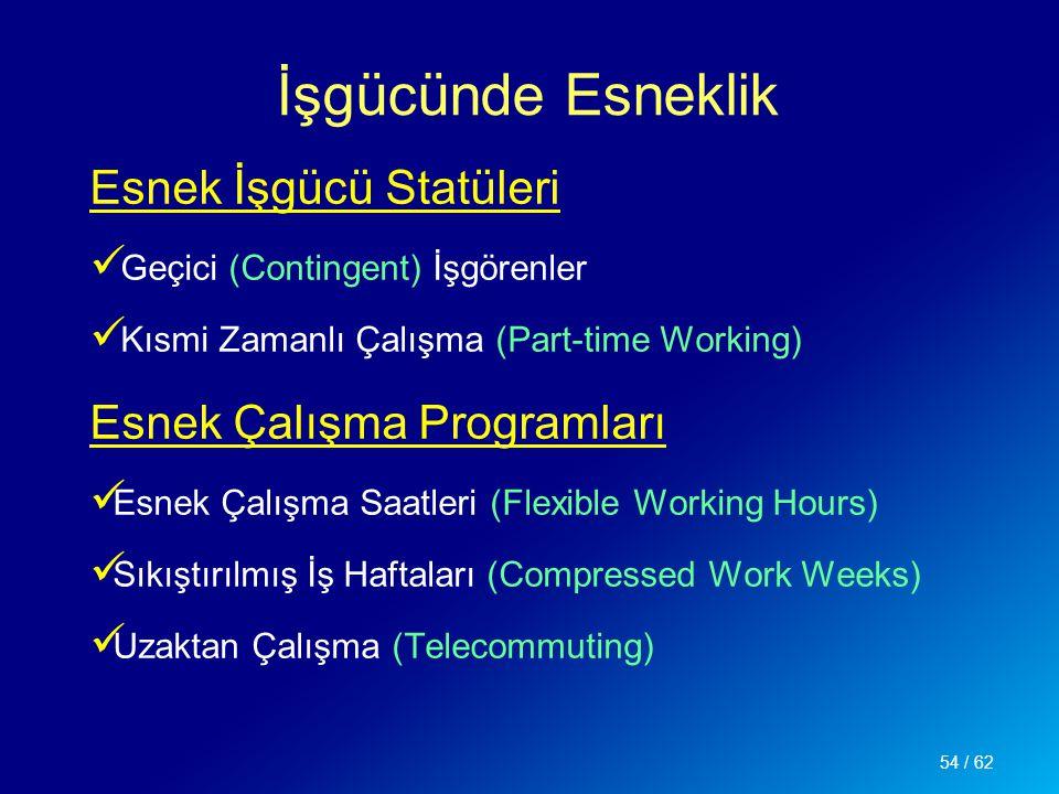 İşgücünde Esneklik Esnek İşgücü Statüleri Geçici (Contingent) İşgörenler Kısmi Zamanlı Çalışma (Part-time Working) Esnek Çalışma Programları Esnek Çal