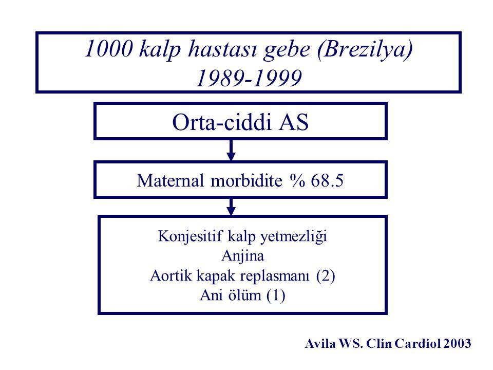 1000 kalp hastası gebe (Brezilya) 1989-1999 Orta-ciddi AS Maternal morbidite % 68.5 Konjesitif kalp yetmezliği Anjina Aortik kapak replasmanı (2) Ani