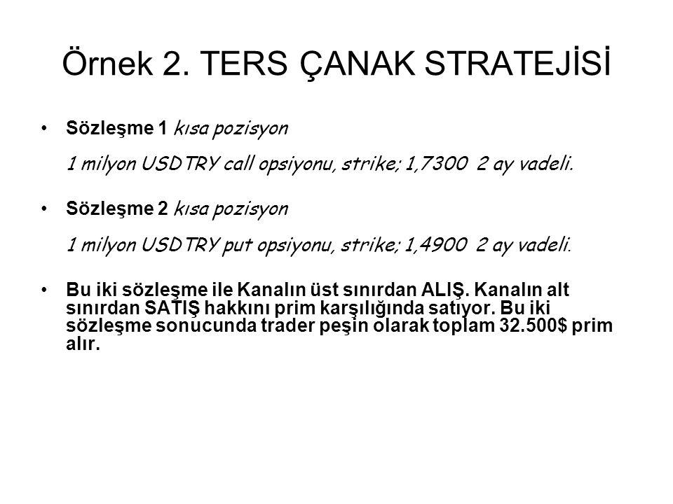 Sözleşme 1 kısa pozisyon 1 milyon USDTRY call opsiyonu, strike; 1,7300 2 ay vadeli.