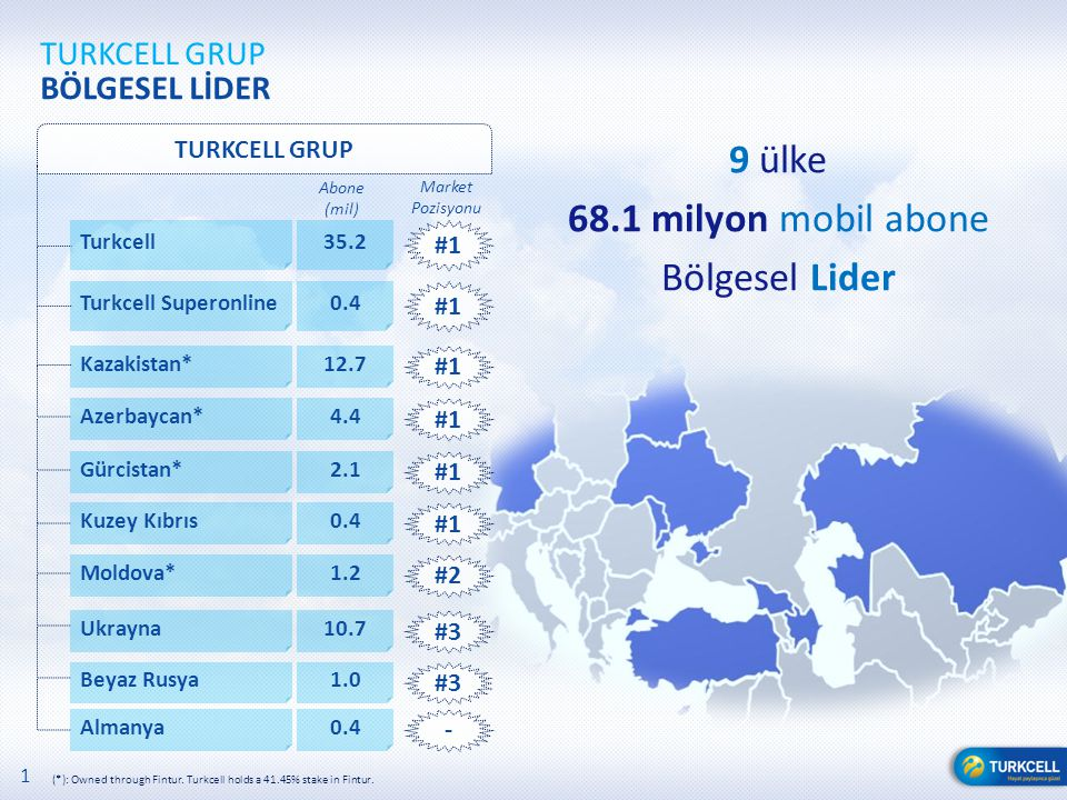 1 TURKCELL GRUP BÖLGESEL LİDER (*): Owned through Fintur. Turkcell holds a 41.45% stake in Fintur. TURKCELL GRUP Turkcell 9 ülke 68.1 milyon mobil abo