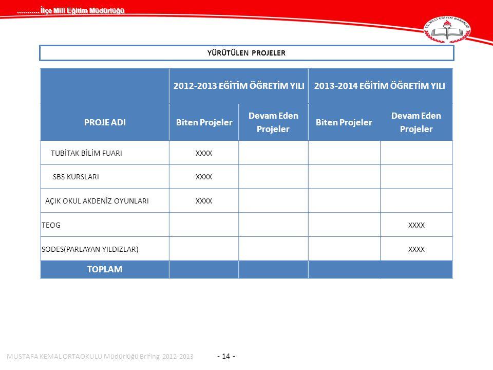 ........... İlçe Mili Eğitim Müdürlüğü YÜRÜTÜLEN PROJELER MUSTAFA KEMAL ORTAOKULU Müdürlüğü Brifing 2012-2013 - 14 - 2012-2013 EĞİTİM ÖĞRETİM YILI2013