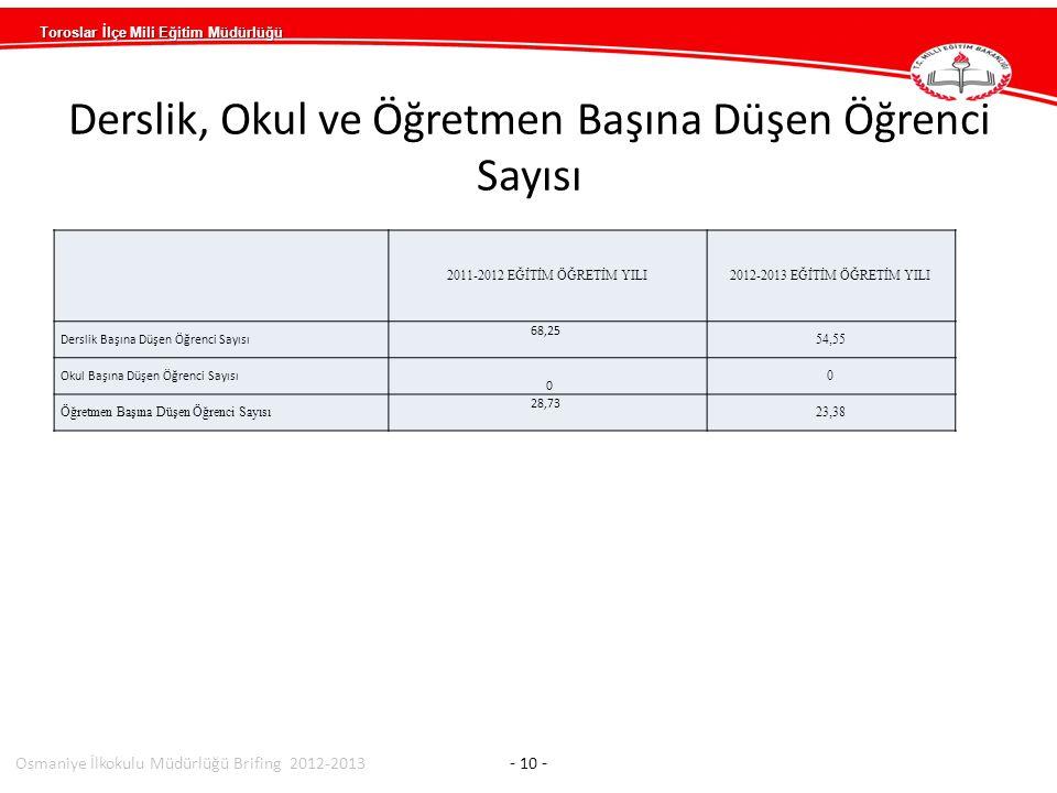 Toroslar İlçe Mili Eğitim Müdürlüğü Osmaniye İlkokulu Müdürlüğü Brifing 2012-2013 - 10 - 2011-2012 EĞİTİM ÖĞRETİM YILI2012-2013 EĞİTİM ÖĞRETİM YILI Derslik Başına Düşen Öğrenci Sayısı 68,25 54,55 Okul Başına Düşen Öğrenci Sayısı 0 0 Öğretmen Başına Düşen Öğrenci Sayısı 28,73 23,38 Derslik, Okul ve Öğretmen Başına Düşen Öğrenci Sayısı