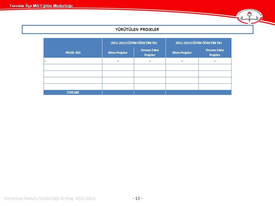 Toroslar İlçe Mili Eğitim Müdürlüğü YÜRÜTÜLEN PROJELER Osmaniye İlkokulu Müdürlüğü Brifing 2012-2013 - 13 - 2011-2012 EĞİTİM ÖĞRETİM YILI2012-2013 EĞİTİM ÖĞRETİM YILI PROJE ADIBiten Projeler Devam Eden Projeler Biten Projeler Devam Eden Projeler -- TOPLAM