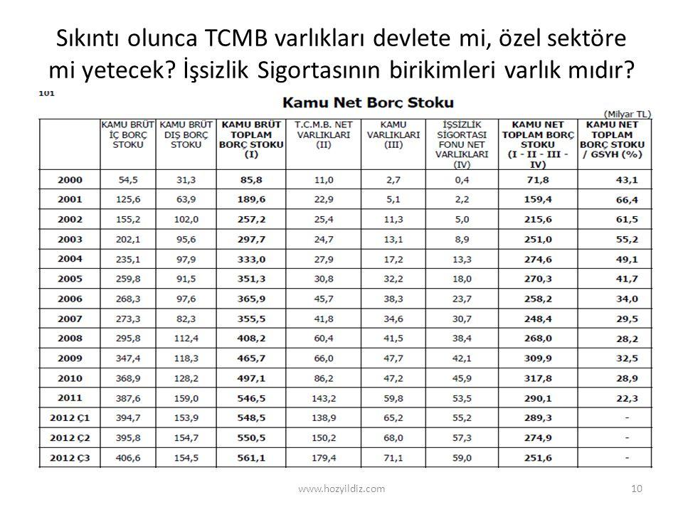 Sıkıntı olunca TCMB varlıkları devlete mi, özel sektöre mi yetecek? İşsizlik Sigortasının birikimleri varlık mıdır? www.hozyildiz.com10