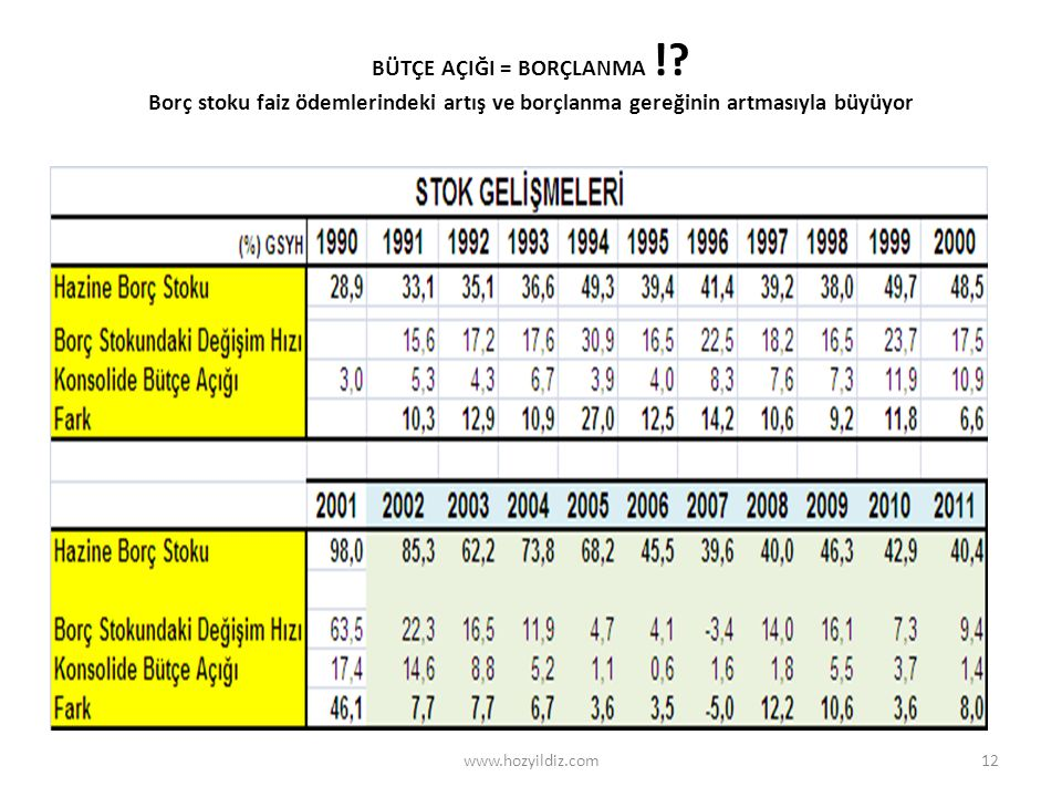12 BÜTÇE AÇIĞI = BORÇLANMA !? Borç stoku faiz ödemlerindeki artış ve borçlanma gereğinin artmasıyla büyüyor www.hozyildiz.com