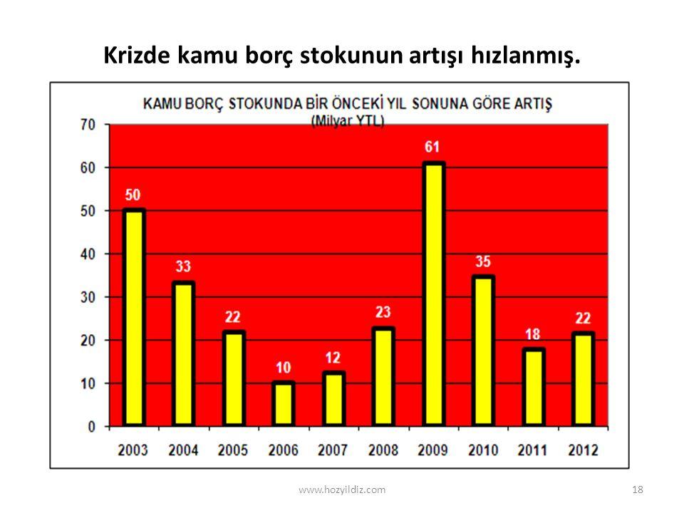 18 Krizde kamu borç stokunun artışı hızlanmış. www.hozyildiz.com