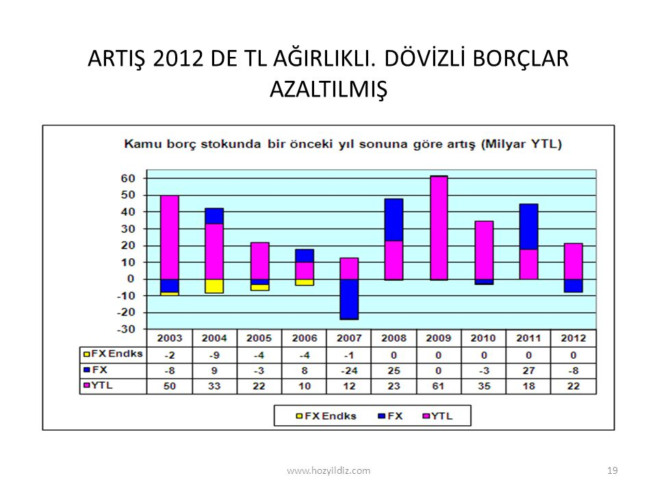 ARTIŞ 2012 DE TL AĞIRLIKLI. DÖVİZLİ BORÇLAR AZALTILMIŞ 19www.hozyildiz.com