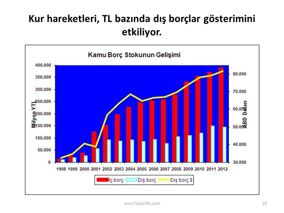 20 Kur hareketleri, TL bazında dış borçlar gösterimini etkiliyor. www.hozyildiz.com