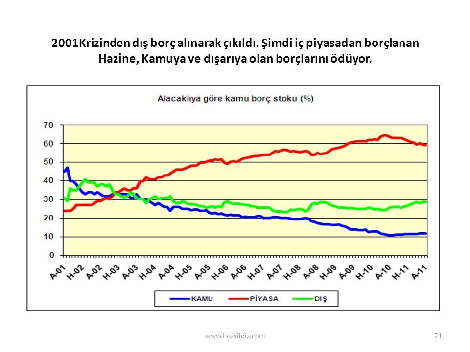 21 2001Krizinden dış borç alınarak çıkıldı.