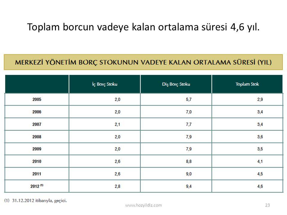 Toplam borcun vadeye kalan ortalama süresi 4,6 yıl. www.hozyildiz.com23
