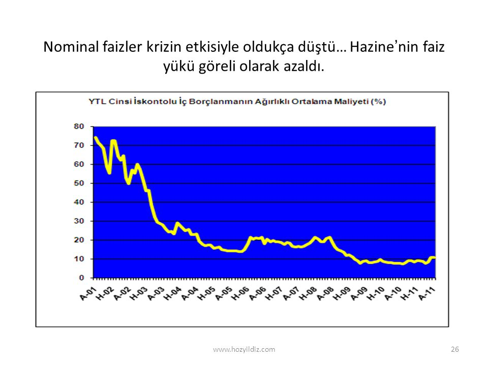 26 Nominal faizler krizin etkisiyle oldukça düştü… Hazine'nin faiz yükü göreli olarak azaldı.