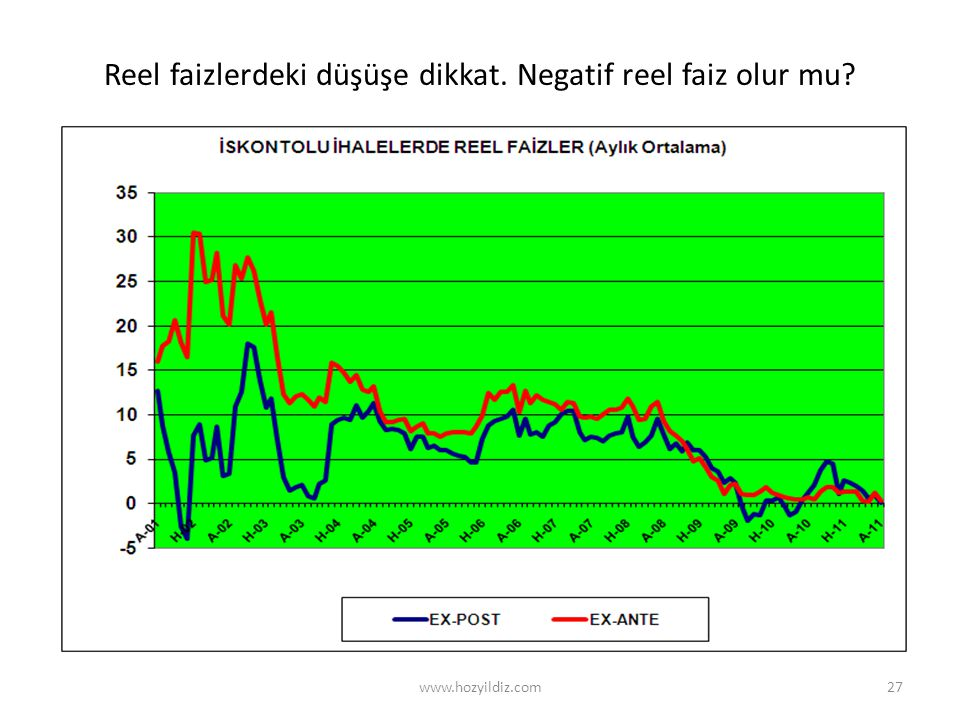 27 Reel faizlerdeki düşüşe dikkat. Negatif reel faiz olur mu? www.hozyildiz.com