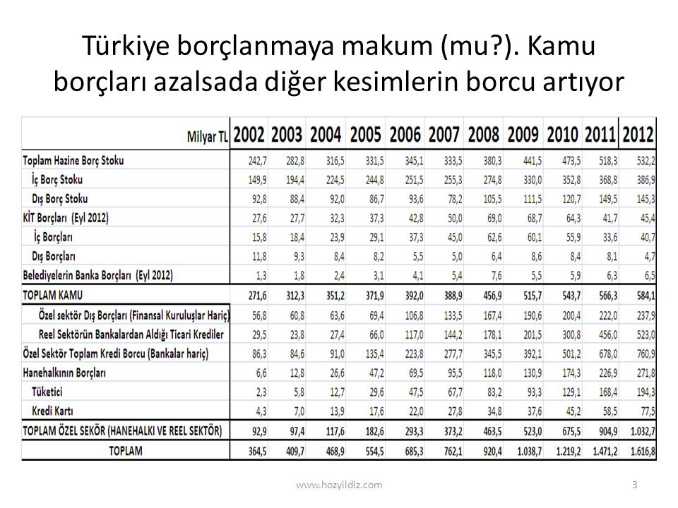 Türkiye borçlanmaya makum (mu?). Kamu borçları azalsada diğer kesimlerin borcu artıyor www.hozyildiz.com3