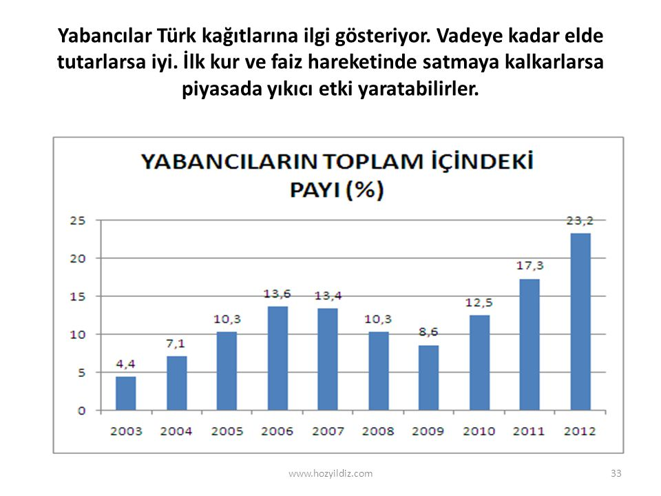 Yabancılar Türk kağıtlarına ilgi gösteriyor. Vadeye kadar elde tutarlarsa iyi. İlk kur ve faiz hareketinde satmaya kalkarlarsa piyasada yıkıcı etki ya