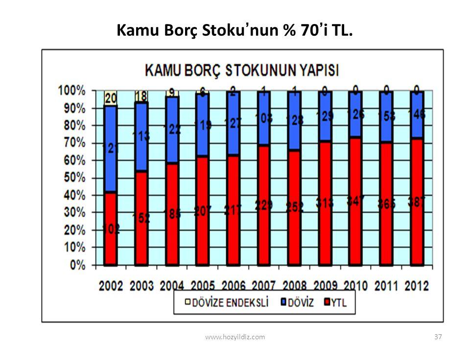 37 Kamu Borç Stoku'nun % 70'i TL. www.hozyildiz.com
