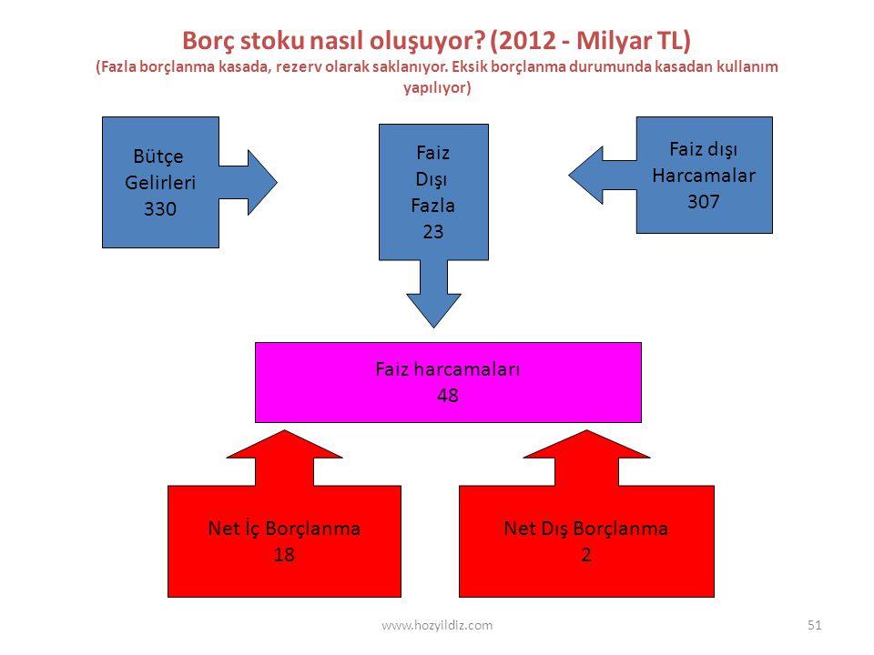 51 Borç stoku nasıl oluşuyor? (2012 - Milyar TL) (Fazla borçlanma kasada, rezerv olarak saklanıyor. Eksik borçlanma durumunda kasadan kullanım yapılıy
