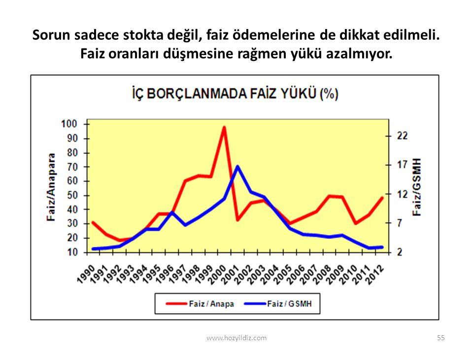 Sorun sadece stokta değil, faiz ödemelerine de dikkat edilmeli. Faiz oranları düşmesine rağmen yükü azalmıyor. 55www.hozyildiz.com