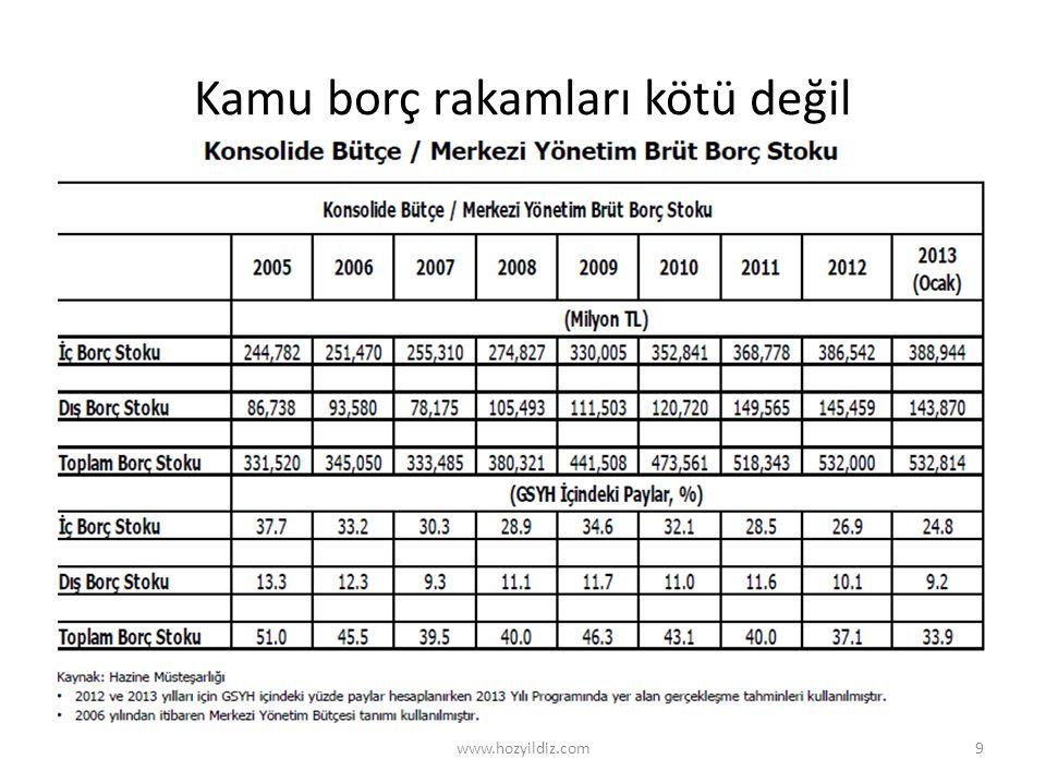 Kamu borç rakamları kötü değil www.hozyildiz.com9
