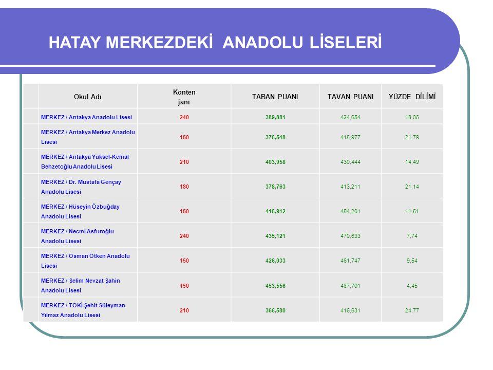 Okul Adı Konten janı TABAN PUANITAVAN PUANIYÜZDE DİLİMİ MERKEZ / Antakya Anadolu Lisesi240389,881424,65418,06 MERKEZ / Antakya Merkez Anadolu Lisesi 1