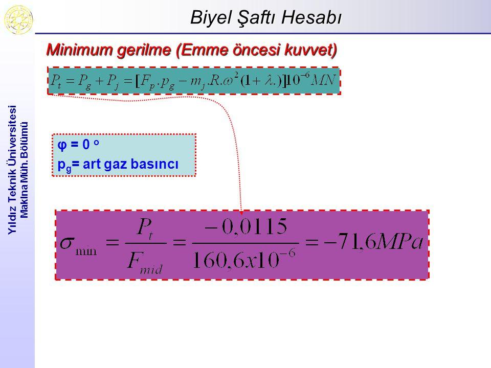 Biyel Şaftı Hesabı Yıldız Teknik Üniversitesi Makina Müh. Bölümü Minimum gerilme (Emme öncesi kuvvet) φ = 0 o p g = art gaz basıncı