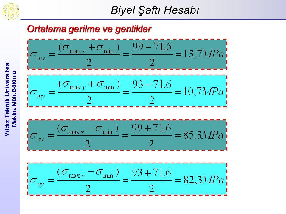 Biyel Şaftı Hesabı Yıldız Teknik Üniversitesi Makina Müh. Bölümü Ortalama gerilme ve genlikler