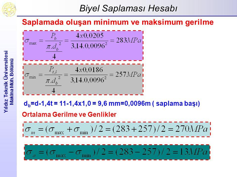 Biyel Saplaması Hesabı Yıldız Teknik Üniversitesi Makina Müh. Bölümü Saplamada oluşan minimum ve maksimum gerilme d b =d-1,4t = 11-1,4x1,0 = 9,6 mm=0,
