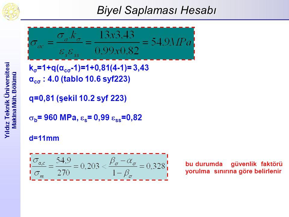 Biyel Saplaması Hesabı Yıldız Teknik Üniversitesi Makina Müh. Bölümü k σ =1+q(α cσ -1)=1+0,81(4-1)= 3,43 α cσ : 4.0 (tablo 10.6 syf223) q=0,81 (şekil