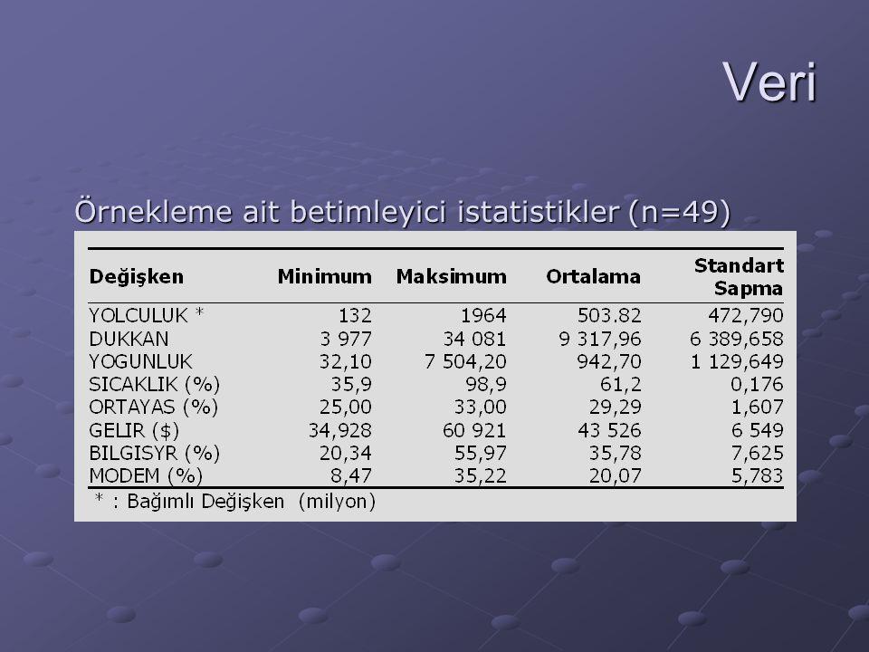 Veri Örnekleme ait betimleyici istatistikler (n=49)