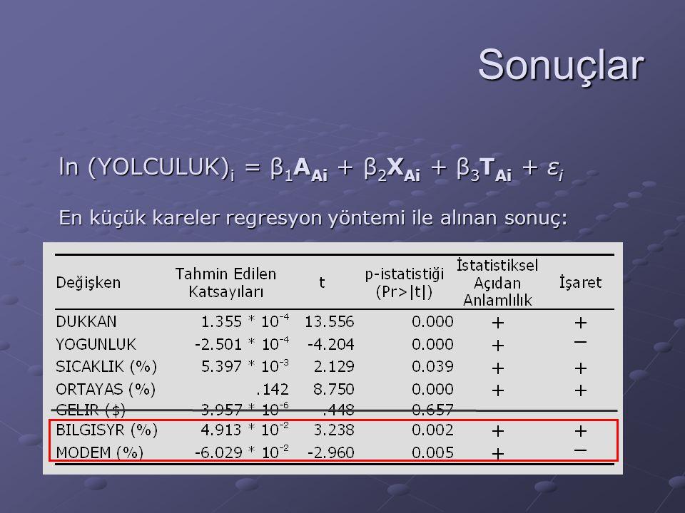 Sonuçlar ln (YOLCULUK) i = β 1 A Ai + β 2 X Ai + β 3 T Ai + ε i En küçük kareler regresyon yöntemi ile alınan sonuç: