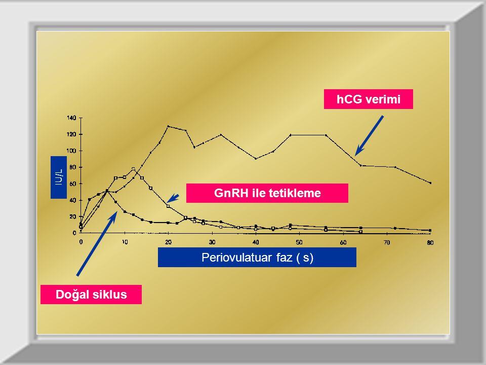 hCG verimi Doğal siklus GnRH ile tetikleme Periovulatuar faz ( s) IU/L