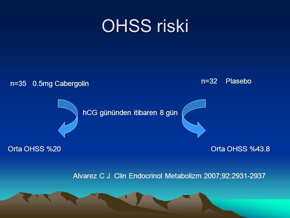 OHSS riski n=35 0.5mg Cabergolin n=32 Plasebo Orta OHSS %20Orta OHSS %43.8 hCG gününden itibaren 8 gün Alvarez C J Clin Endocrinol Metabolizm 2007;92: