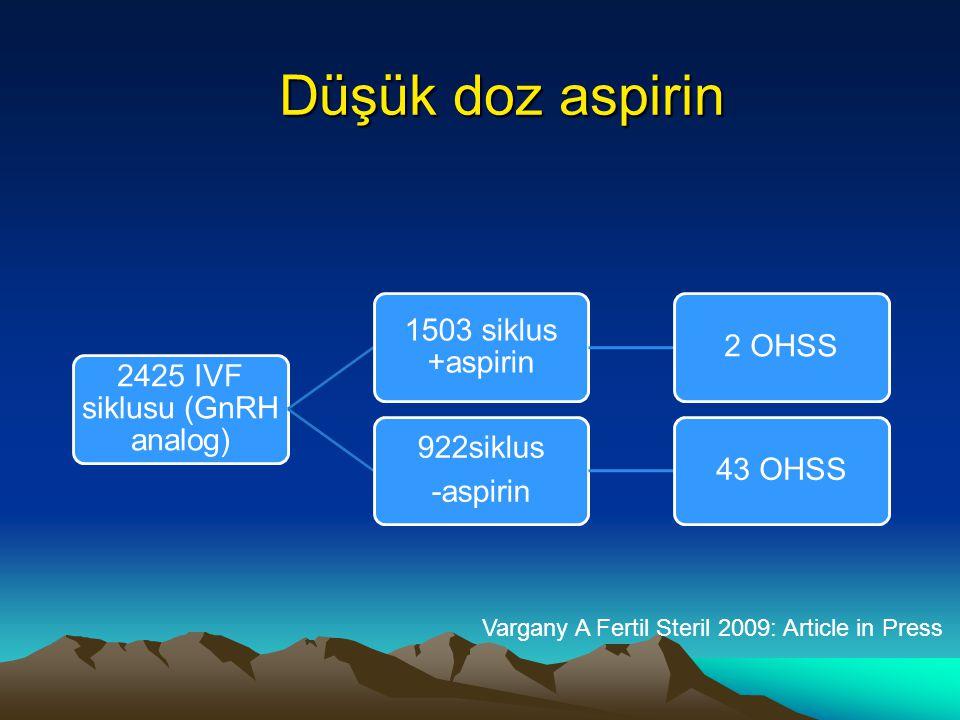Düşük doz aspirin 2425 IVF siklusu (GnRH analog) 1503 siklus +aspirin 2 OHSS 922siklus -aspirin 43 OHSS Vargany A Fertil Steril 2009: Article in Press