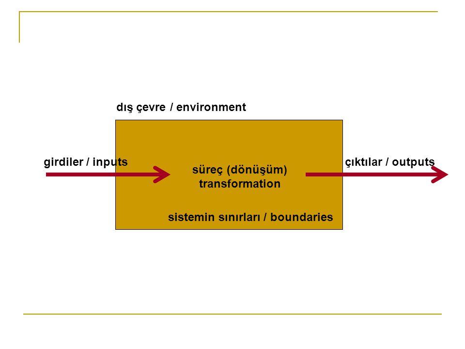 dış çevre / environment süreç (dönüşüm) transformation sistemin sınırları / boundaries girdiler / inputsçıktılar / outputs